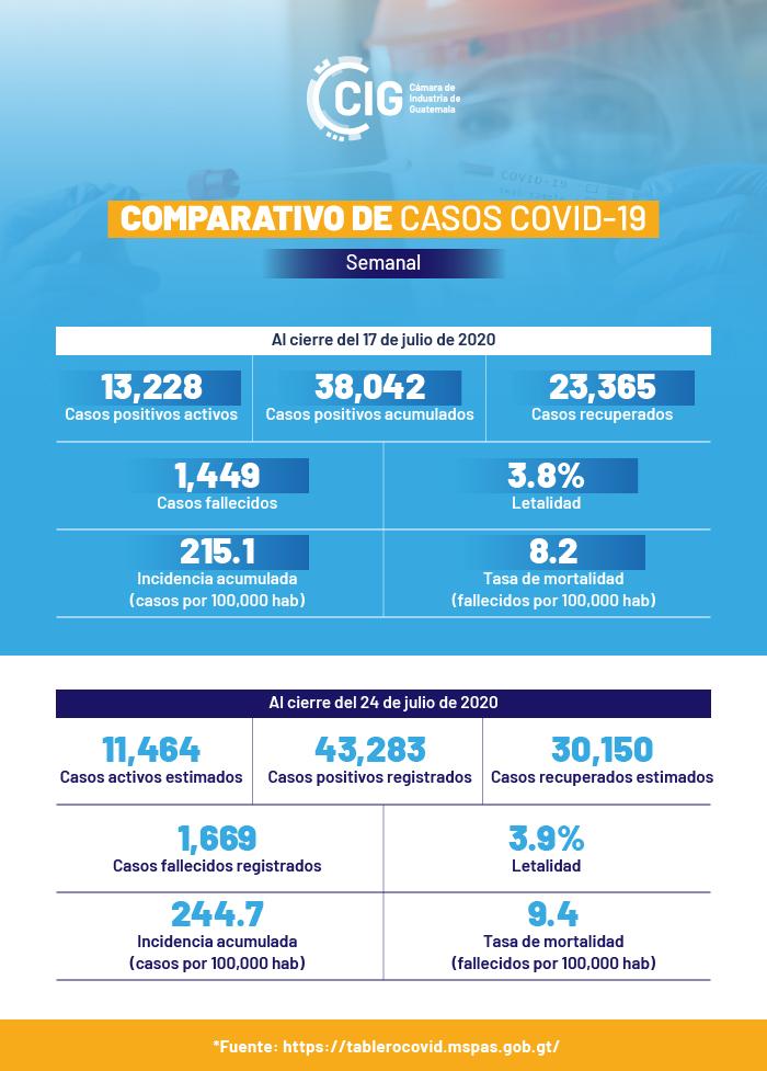 ComparativoCOVID19